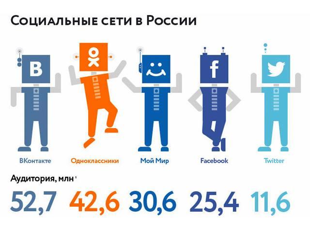 Самая посещаемоя социальная сеть в России