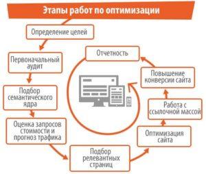 Работы по SEO-продвижению, оптимизации сайта